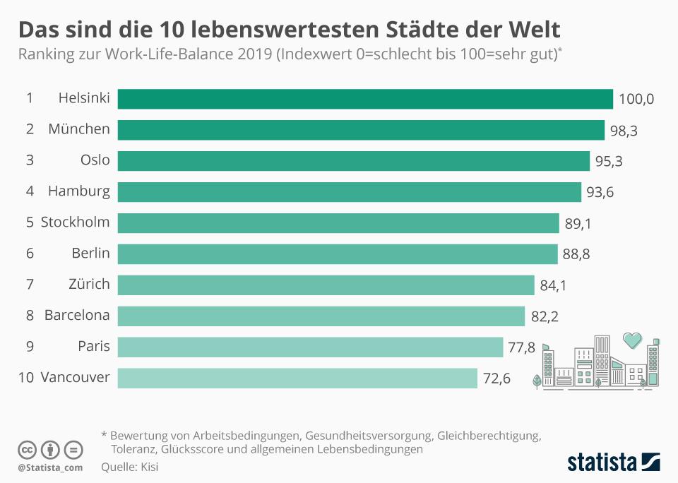 Die 10 lebenswertesten Städte
