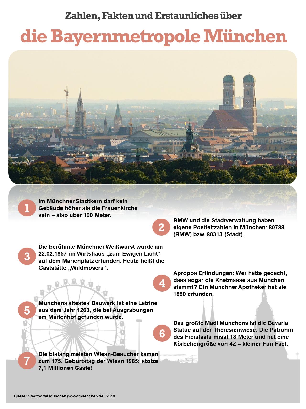 Fakten über München